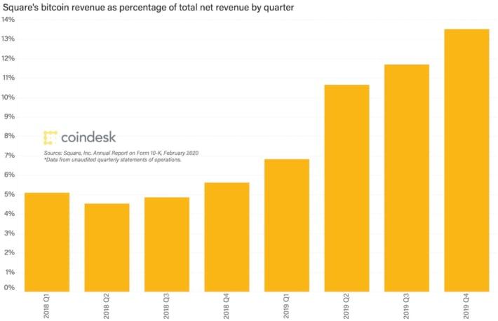 決済アプリのスクエア、ビットコイン関連の売上高が法定通貨サービスを超える──第1四半期決算