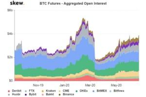 ビットコインのデリバティブ取引から価格の方向性を探る