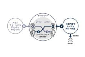 デジタルガレージ子会社が「暗号資産OTC市場」に特化した決済プラットフォームを開始【クリプトガレージ】
