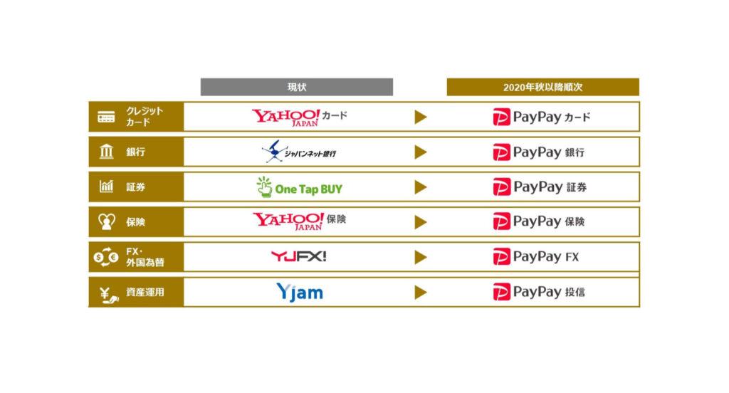 ジャパンネット銀はPayPay銀行と改名──ZHDが金融6サービスをPayPayに統一