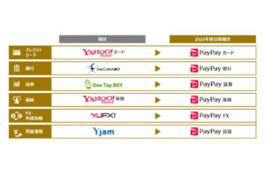 ジャパンネット銀は「PayPay銀行」、One Tap BUYは「PayPay証券」に──ZHDが金融6サービスをPayPayに統一