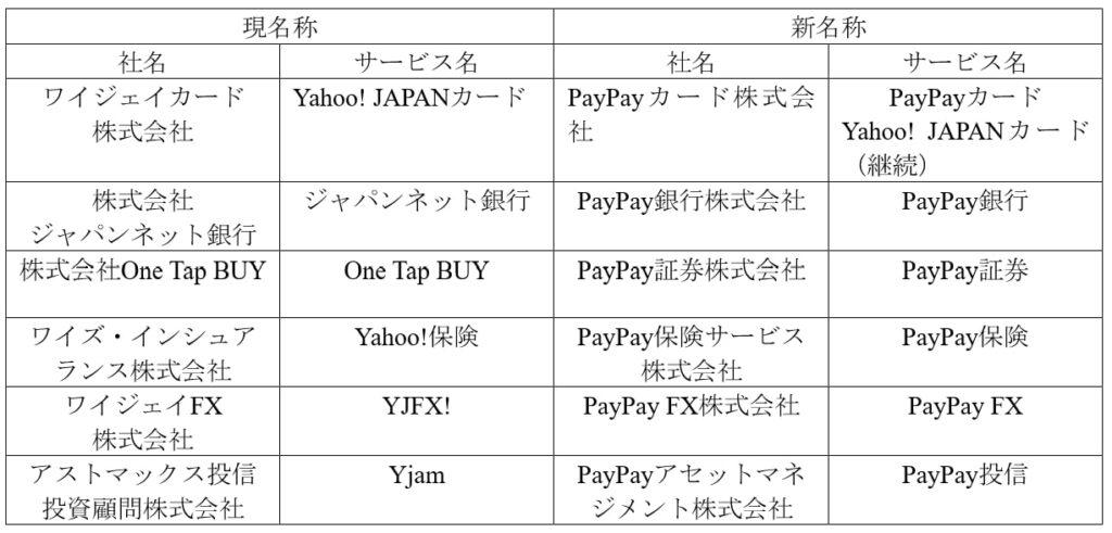 Zホールディングス,PayPay