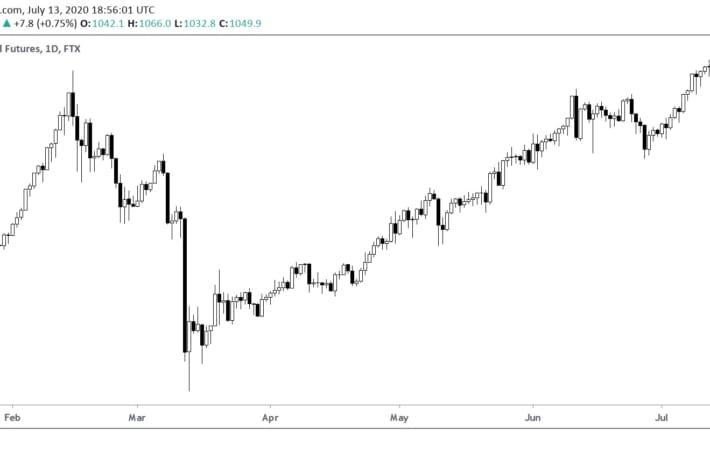草コイン・インデックス、過去最高を記録──年初から倍以上に高騰