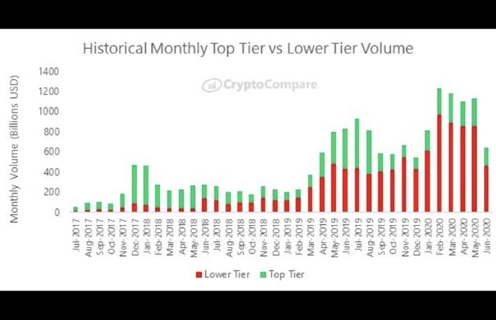 暗号資産取引所の取引高、6月は大幅に減少──ビットコインは小幅な値動き