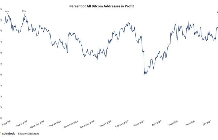 ビットコインのアドレス、9割が「黒字」:グラスノード調査