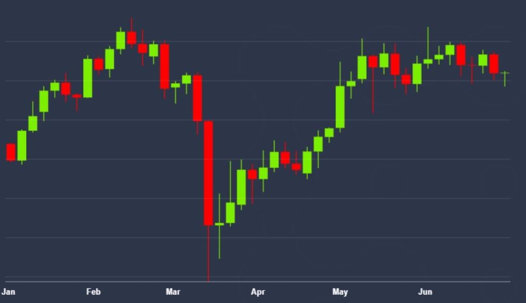 ビットコイン、2020年上半期を振り返る──6月低迷も年初来27%上昇