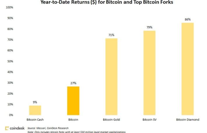 ビットコインキャッシュの上昇幅が限定的──ビットコインを唯一下回る