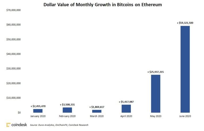 60億円相当のビットコイン、イーサリアムブロックチェーンに移動──BTCで金利を稼ぐDeFi市場拡大