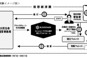 大同生命が「デジタル通貨」の実証実験、ディーカレットと共同で──ブロックチェーンは生保にどう活かせるか