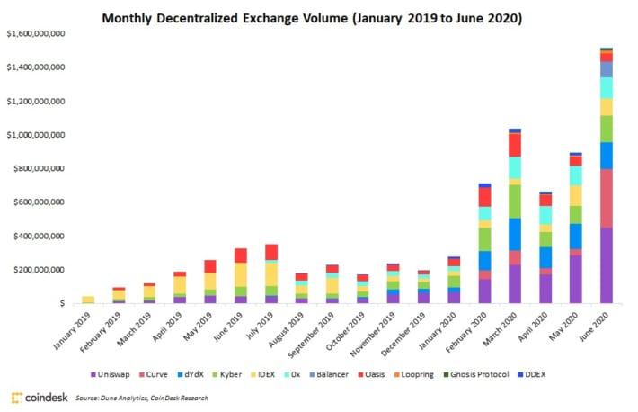 分散型取引所(DEX)、6月の取引高は15億ドルを突破──資金流入する「DeFi」