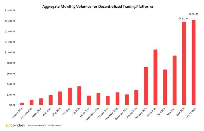 米暗号資産市場で急拡大する「DeFi」、7月の取引量は既に過去最高