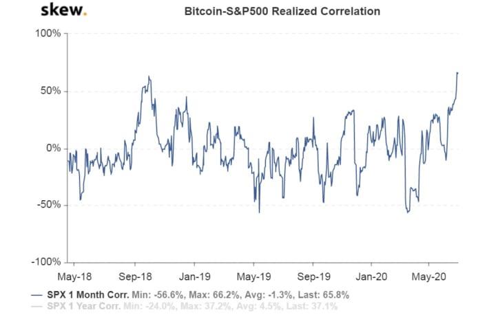 ビットコイン、S&P500との相関関係が過去最高レベルに
