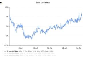 短期的な下落を予想、ビットコインオプショントレーダー