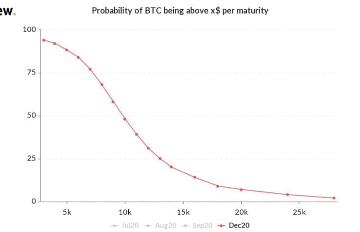 ビットコイン、年末までに史上最高値を更新する可能性がわずかに上昇