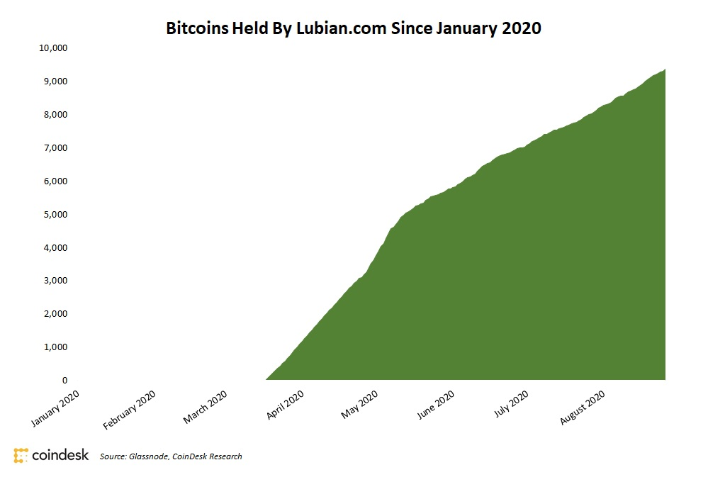 Lubian.comのビットコイン保有高
