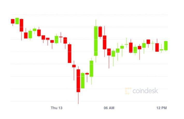 イーサリアムに流入するビットコイン──約340億円が分散型金融市場へ