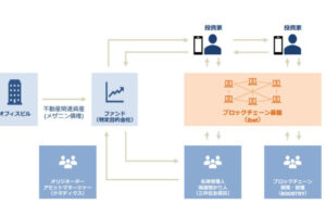 ケネディクス、三井住友信託銀、野村合弁ブーストリーが不動産「デジタル証券」発行で協業