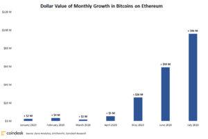 100億円相当のビットコイン、イーサリアムブロックチェーンに移動──個人投資家がDeFi市場に関心
