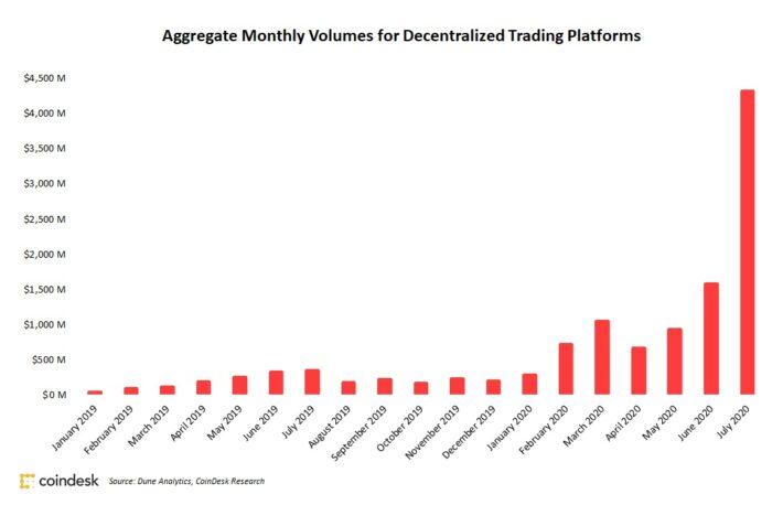 急成長を続ける「DeFi」、取引高は2カ月連続で過去最高を更新──7月は約3倍増の約4500億円