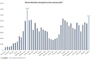 ビットコイン、2017年以来の最高値で7月を終える