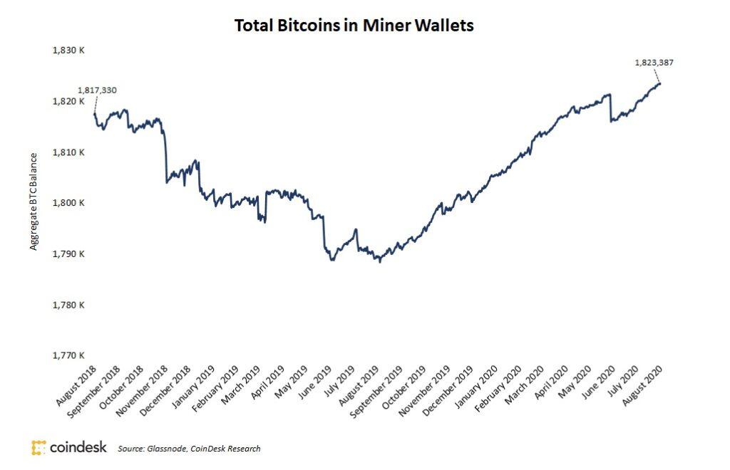 マイナーのビットコイン保有高