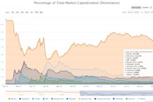 インフレヘッジにビットコイン、「デジタルゴールド」は本物か──イーサリアムにも強い存在感