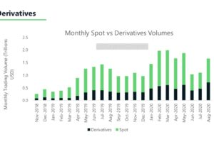 暗号資産デリバティブ取引、8月は過去最高──BTCの価格上昇が要因:レポート