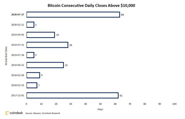 ビットコイン、終値1万ドル超えが63日連続