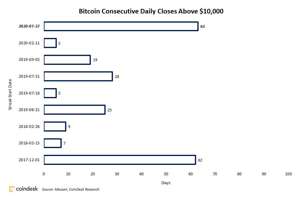 ビットコイン、終値1万ドル超えの連続日数記録を更新