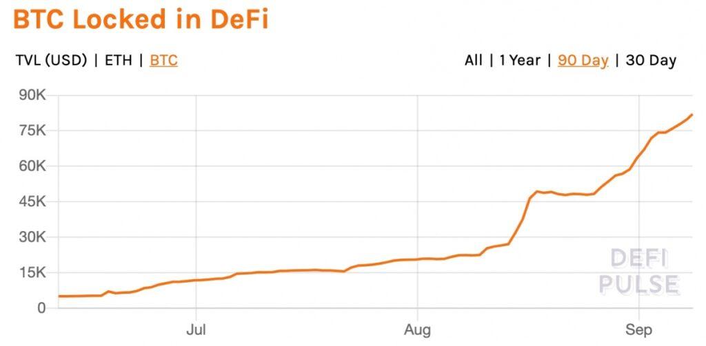 DeFiにロックされたビットコイン