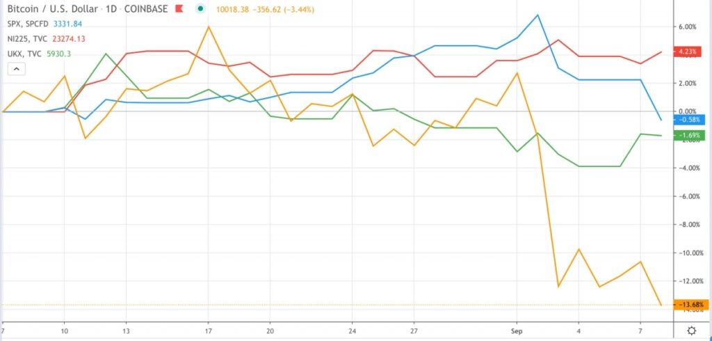 過去1カ月のビットコインと株式市場の動き