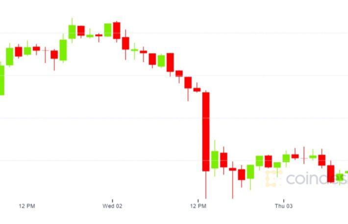 ビットコイン、急落──底値を探る動きが続く