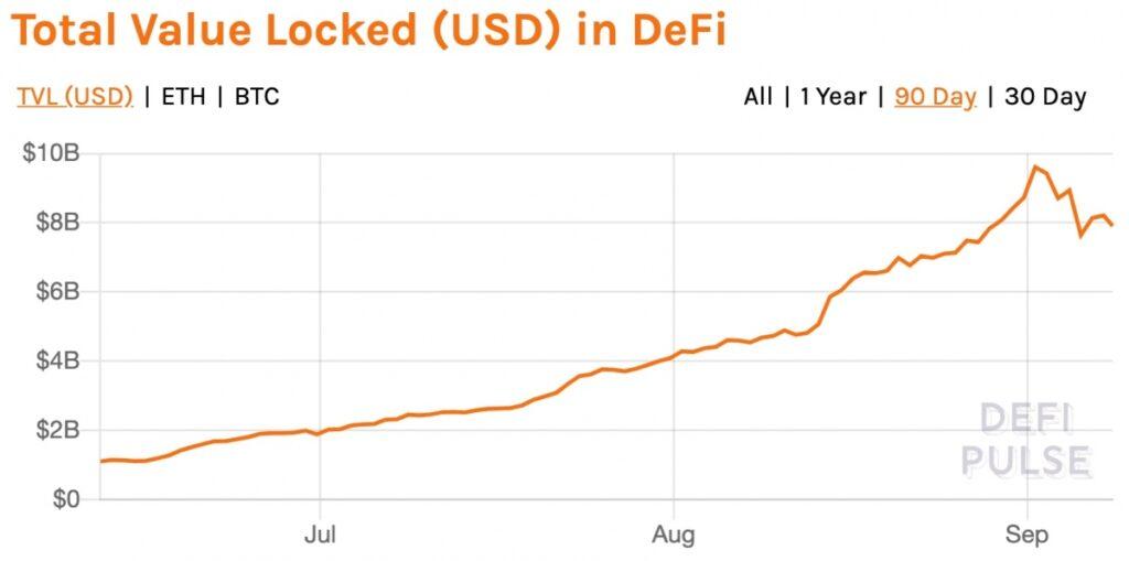 DeFiにロックされている金額