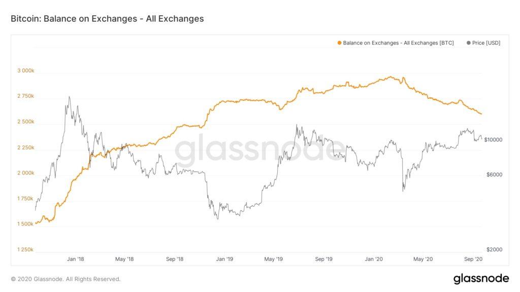 ビットコインの取引所残高は2年ぶりの低水準、だが強気のサインか