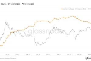 ビットコインの取引所残高、2年ぶりの低水準──投資家心理の表れか