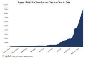 イーサリアムでトークン化されたビットコイン、10億ドルを突破