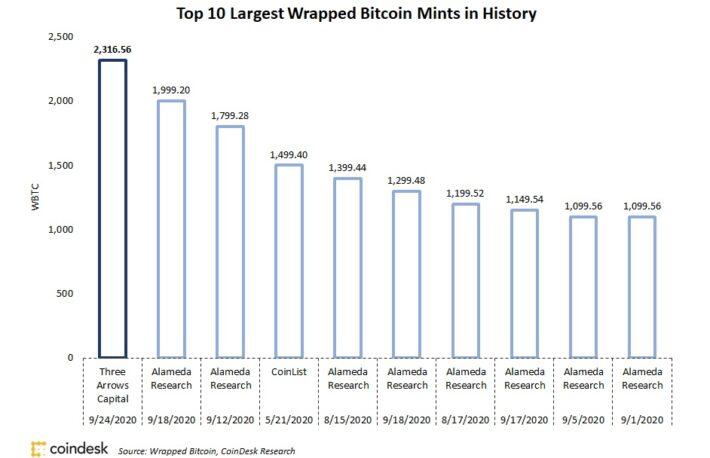 WBTC、1度の発行量が過去最大を記録──トークン化ビットコインの需要が急増