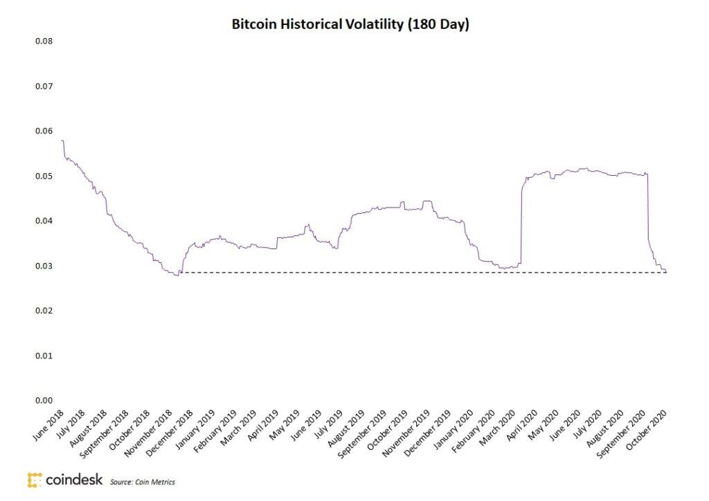ビットコインのボラティリティ、約2年ぶりの低水準──大きなニュースにも価格変動を見せず