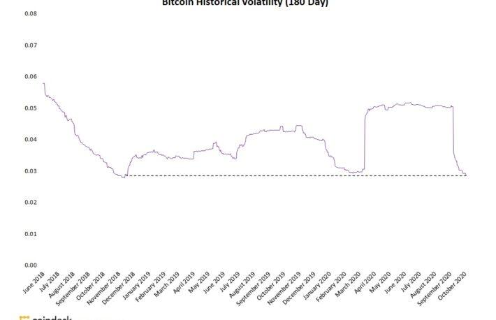 ビットコインのボラティリティ、約2年ぶりの低水準