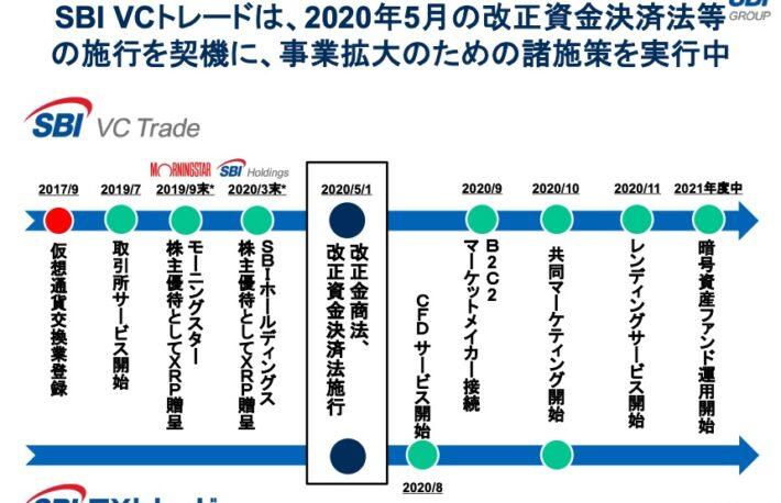 SBI VCトレードがレンディングサービス開始へ、セキュリティトークン取引所を大阪に設置する構想も──SBI決算発表