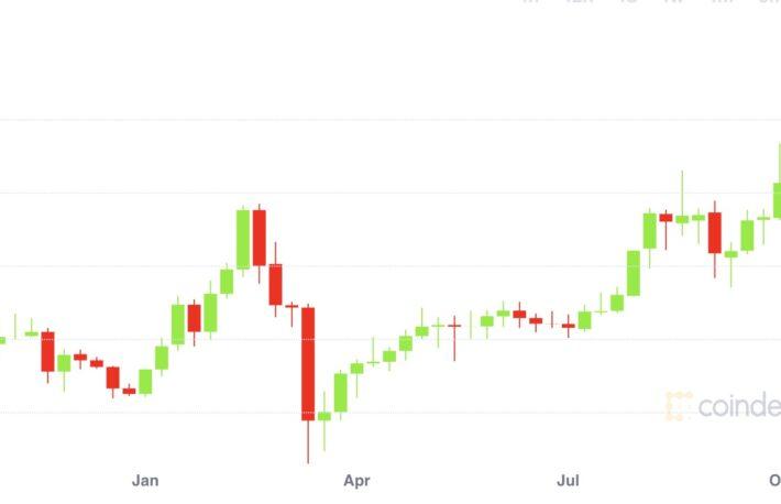 モネロの価格上昇続く──2018年9月以来の最高値を更新
