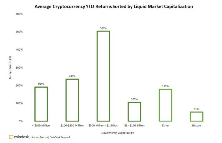 アルトコインが下落傾向──一部のトレーダーがビットコインにシフト