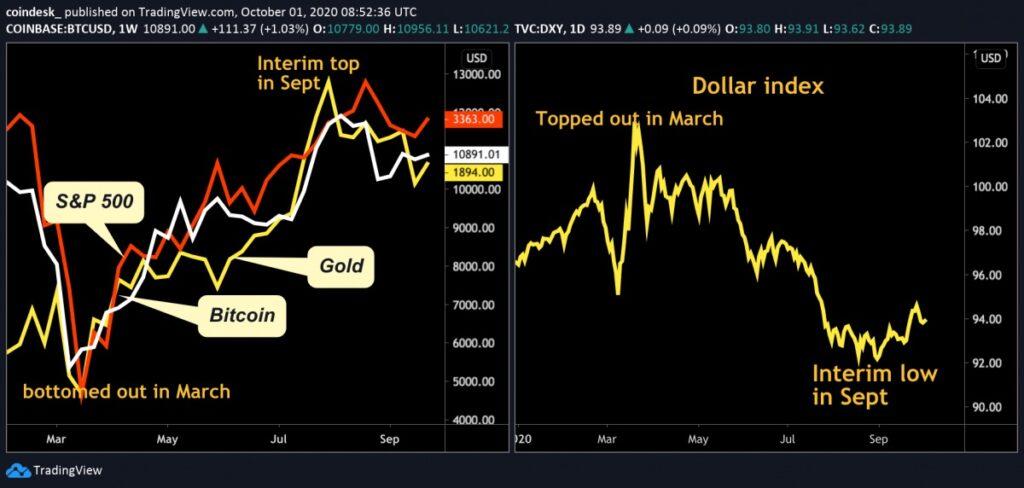 ビットコイン、ゴールド、S&P500(左)とドルインデックス(右)の推移