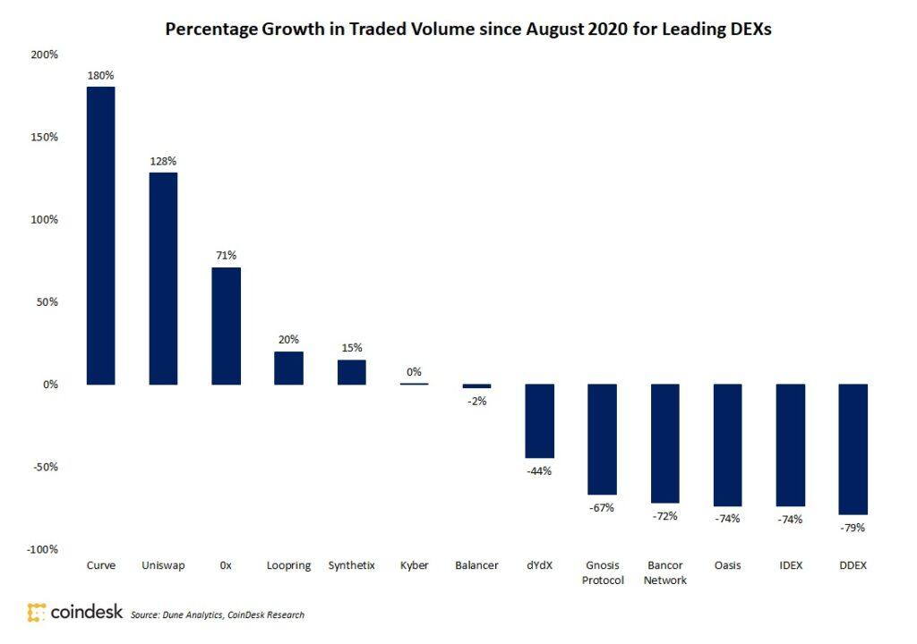 分散型取引所(DEX)は9月も取引高が倍増、約2.5兆円に
