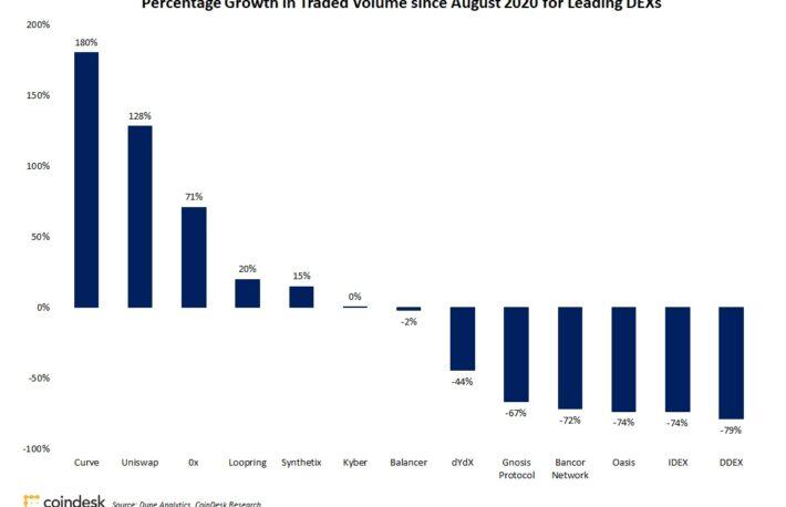 分散型取引所(DEX)の取引高、約2.5兆円に──9月も倍増