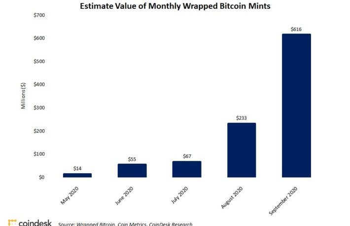 WBTCの発行量、9月は過去最高の約650億円──8月の2倍以上に