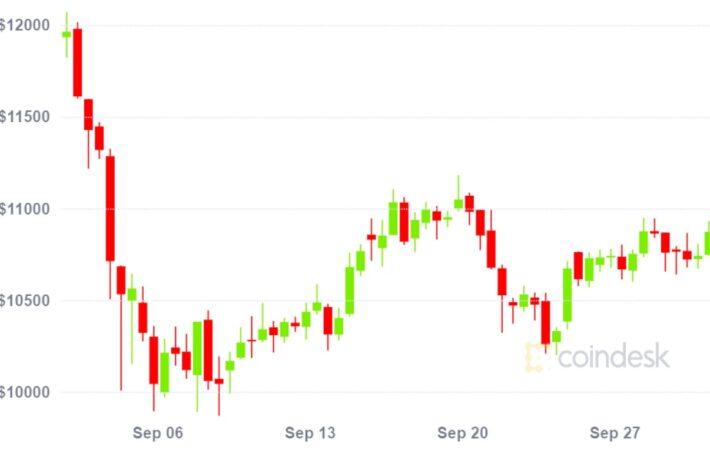 ビットコイン、9月は7%下落、3月に次ぐ下落率──大統領選前の相場観
