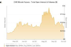 ビットコイン先物、建玉が5月以来の低水準──資金がDeFiに流入か:シカゴ取引所