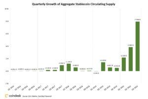ステーブルコイン、第3四半期に80億ドル増加、200億ドル(約2.1兆円)へ