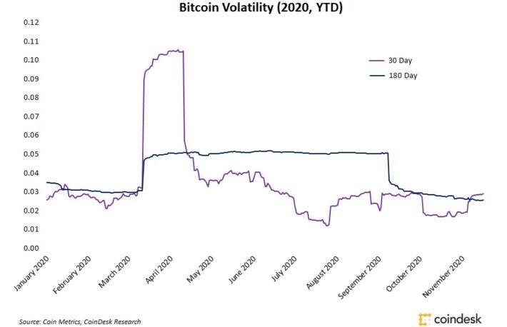 ビットコイン、最高値を更新しても利益確定売りは限定的か:市場予想